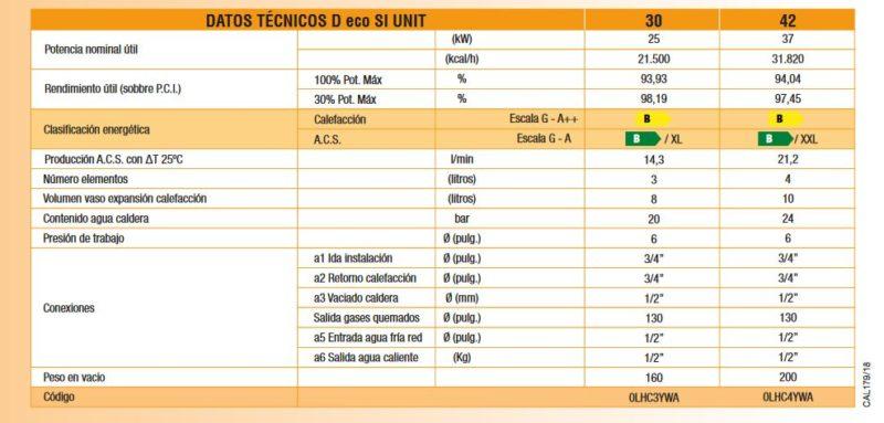 Datos Técnico de Caldera de gasóleo Ferroli ATLAS D ECO 30-42 SI UNIT