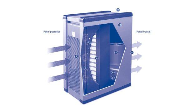 como funciona un purificador de aire