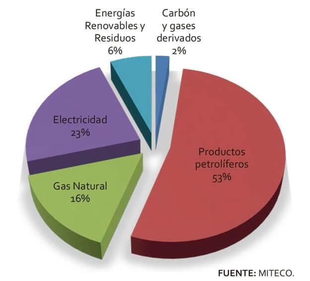 Tipos de energía para Sistemas de Calefacción por Calderas